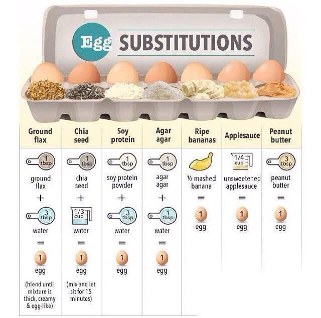 EggSubstitutions